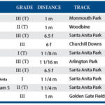 Weekend Lineup: Lady Eli, Midnight Storm Highlight Saturday Card At Santa Anita