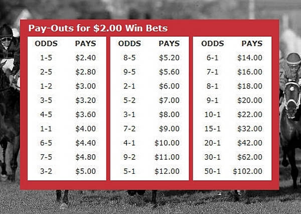 Photo-Image: Horse Racing Odds Payout Chart