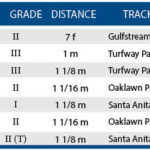 Weekend Lineup: Sophomores At Oaklawn