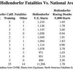 By The Numbers: Hollendorfer's Fatality Rate On Par With National Average