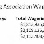 NYRA Reports 19 Percent Increase In Daily Average Wagering During Pandemic-Shortened Year