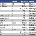 Weekend Lineup Presented By NYRA Bets: Big Travers Card Features Six Grade 1 Races